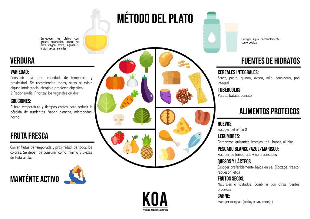 Método del plato-KOA